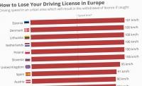 Jak nie stracić prawka w Europie